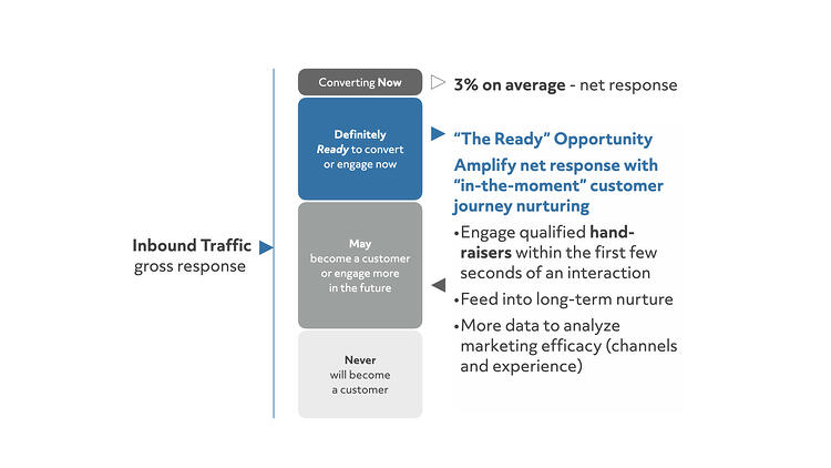 The Ready Opportunity - Visitors who represent significantly more than the 1-3% of the typical conversion or net response.